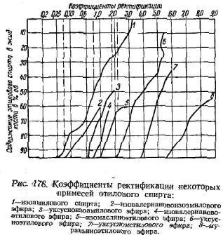коеффіциенти реактівациі деяких домішок етилового спірта