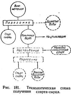 технологичеськая схема отримання спірта-сирца