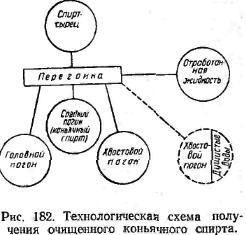 технологичеськая схема отримання очищеного коньячного спірта