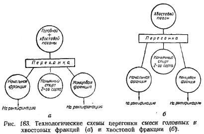 технологичеськая схема перегонки суміші головних і хвостових фракций