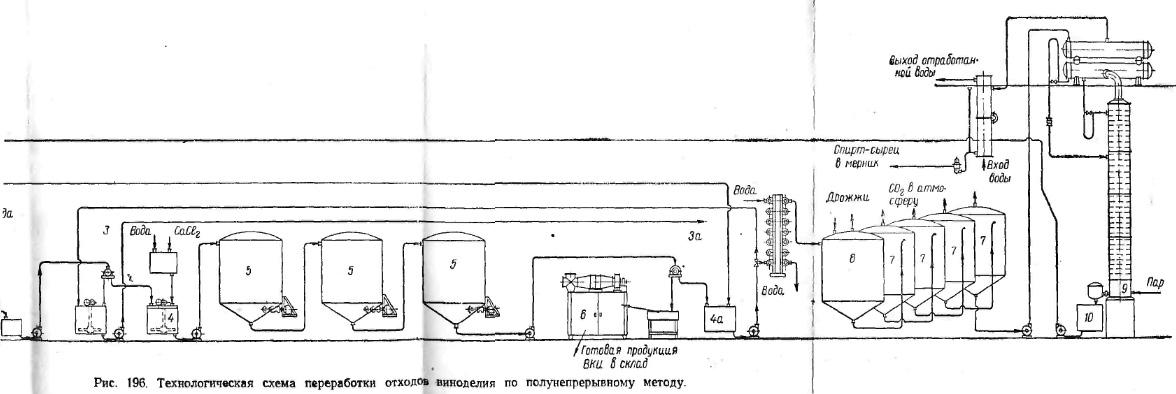 технологичеськая схема переробки відходів виноробства напівбезперервним методом