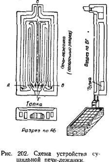схема  пристрої сушильної печи-лежанки