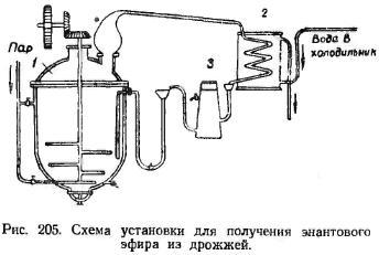 Схема установки для получения энантонного эфира из дрожжей