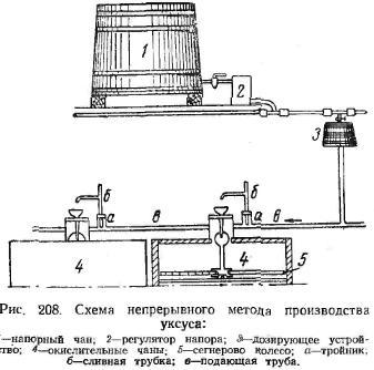 Схема непрерывного метода производства уксуса