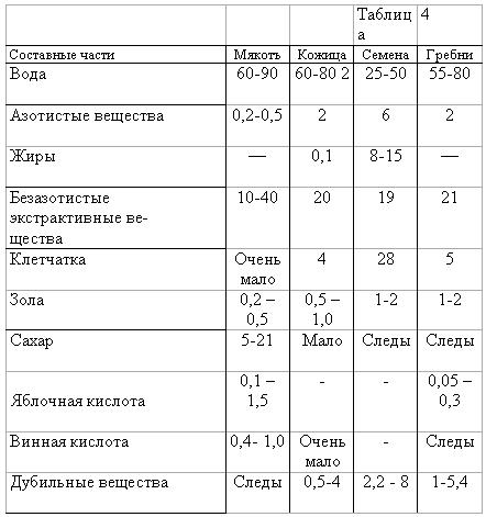 Колебания химического состава (в %) частей виноградной грозди. Таблица №4